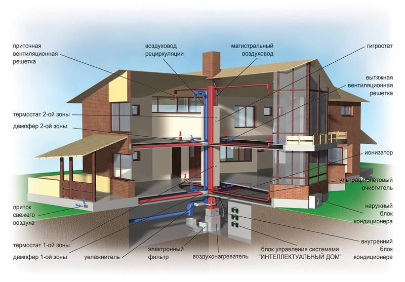 Газовое отопление дома схема