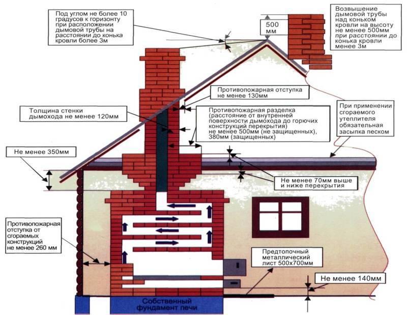 Схема отопления в частном доме своими руками