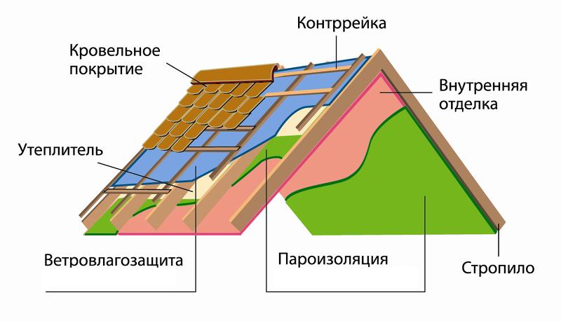 крыши из профнастила схема