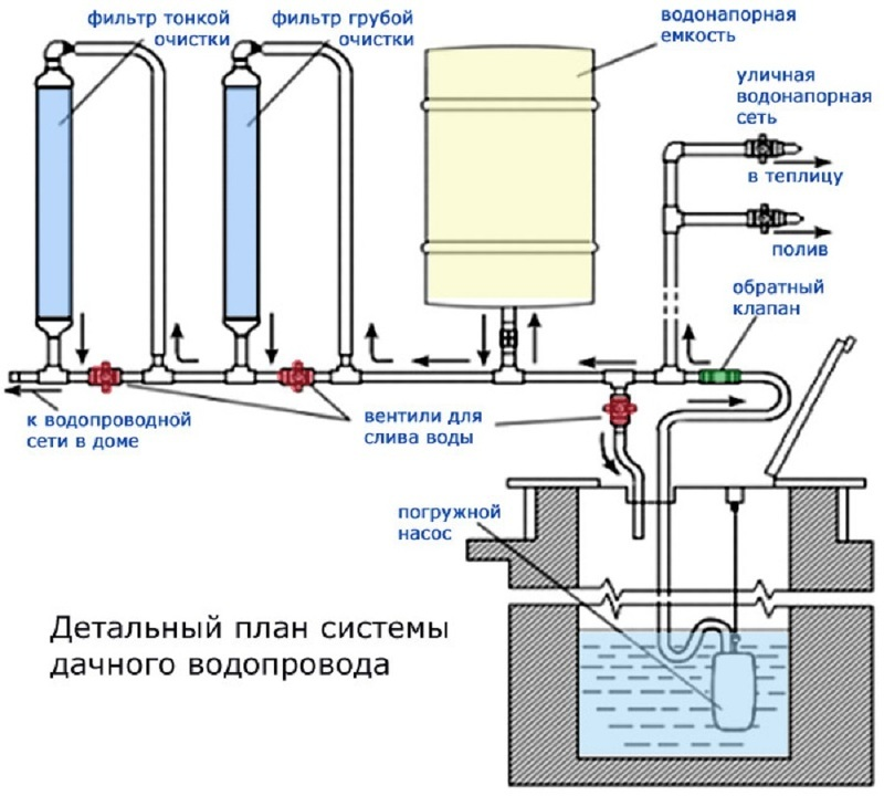 Схема установки фильтров и насоса в систему водоснабжения