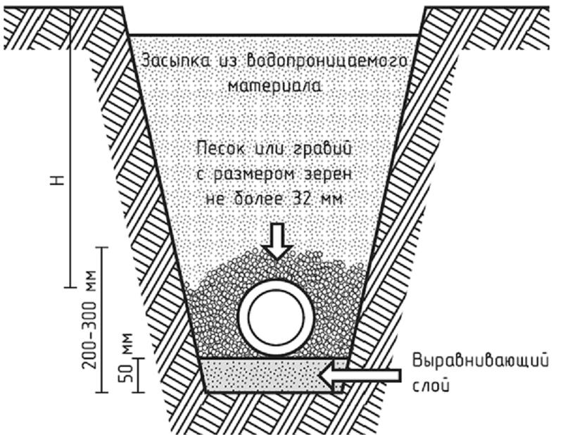 Схема укладки труб водопровода для защиты от замерзания