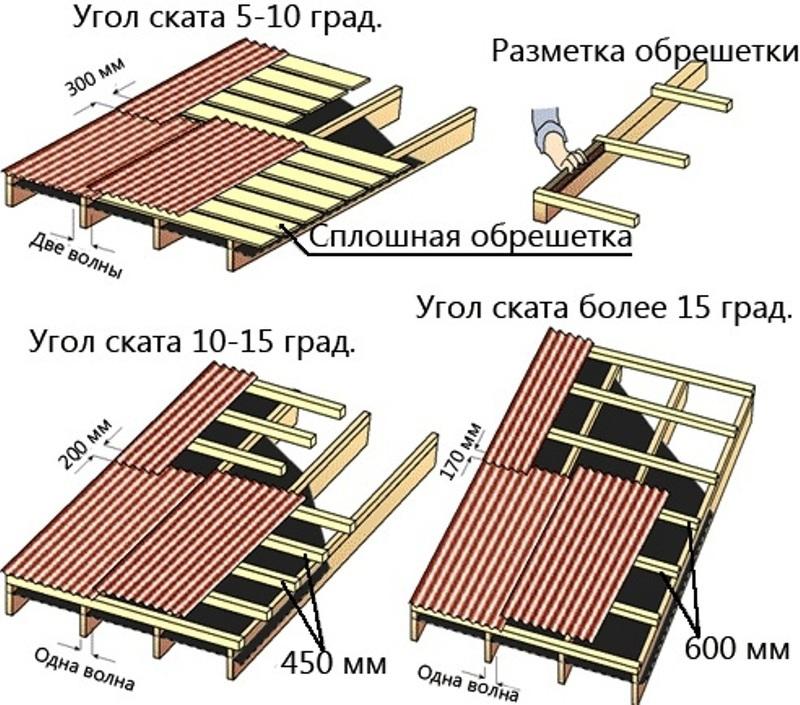 Как покрыть крышу ондулином своими руками при разных углах наклона
