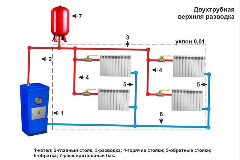 Подключение радиаторов отопление своими руками 717