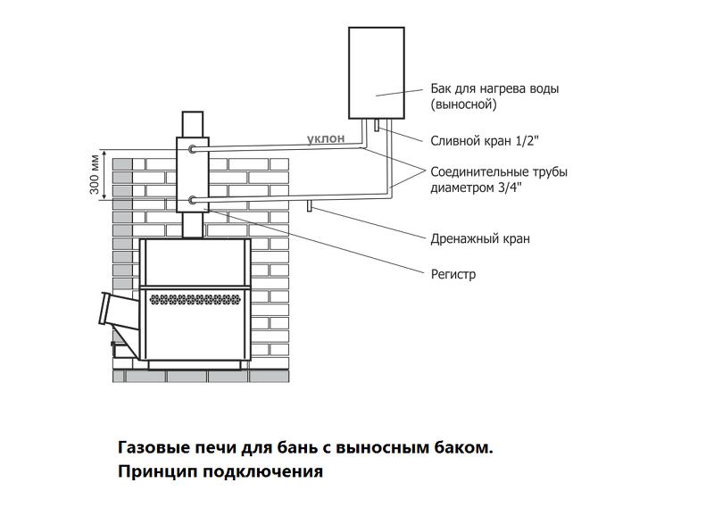 Газовые печи для бань с выносным баком - принцип подключения