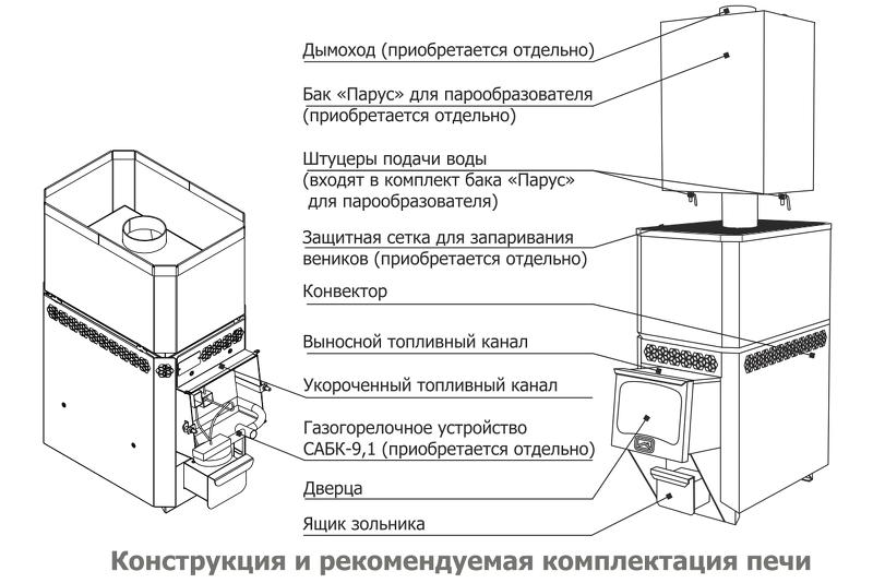Конструкция и комплектация специализированной газовой печи для бани