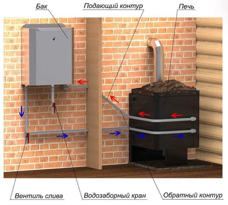 Принцип работы банного котла для подогрева воды