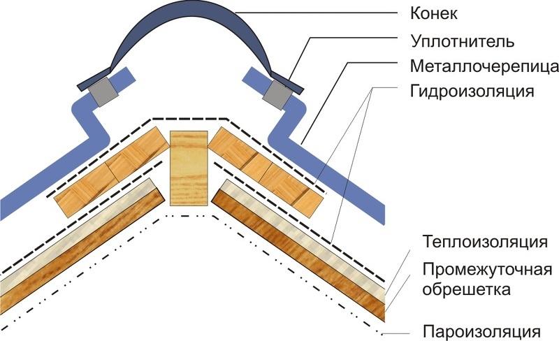 Обрешетка под металлопрофиль: расчет шага