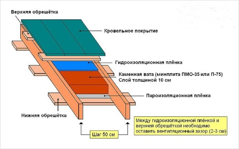 Как построить прямую крышу дома своими руками
