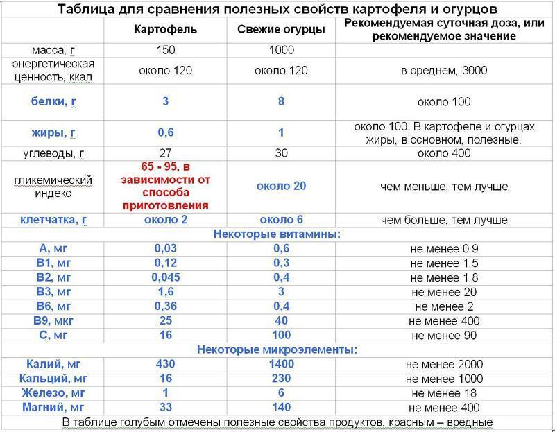Польза и вред картофеля и огурцов: сравнительная таблица