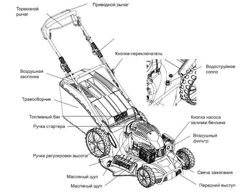 Общая схема бензиновой газонокосилки