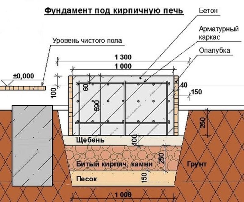 Схема фундамента печки для дачи из кирпича