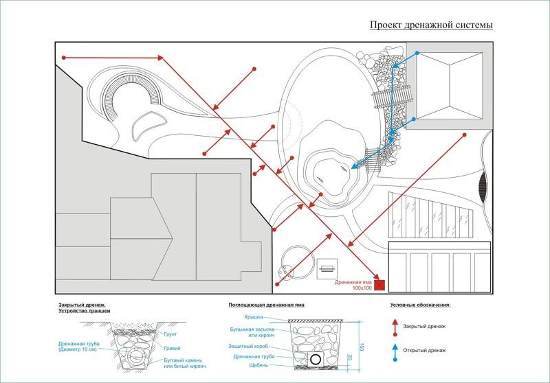 2. Объем допустимых сбросов сточных Схема сброса дренажных вод