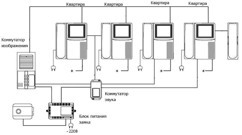 Схема подключения многоквартирного дома фото 783
