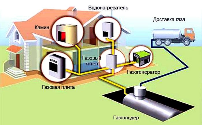 Схема подключения от газольдера и газового котла