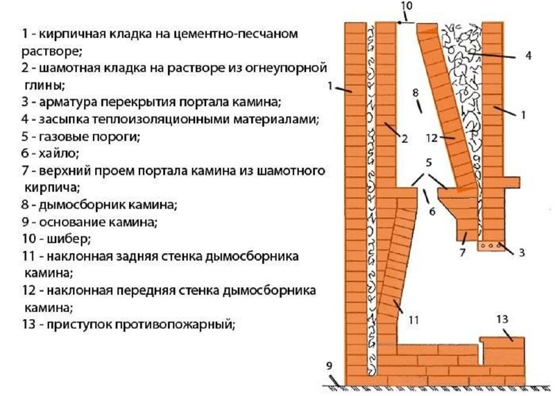 Схема составляющих камина