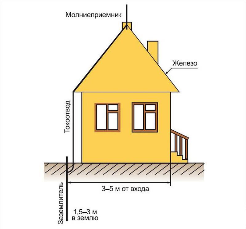 Схема стержневого молниемника в частном доме