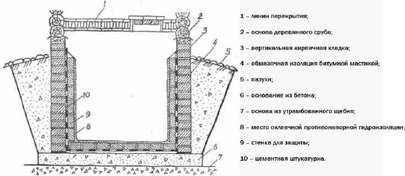 Как сделать гидроизоляцию потолка погреба