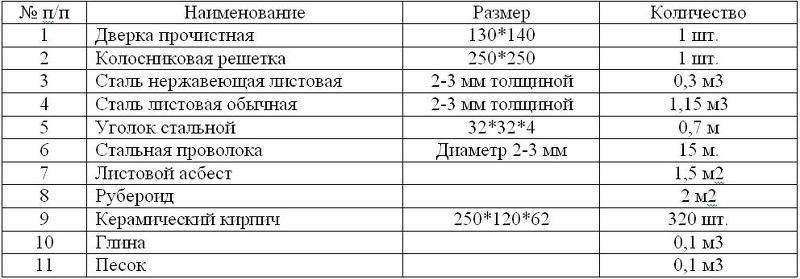 Таблица материалов для камина