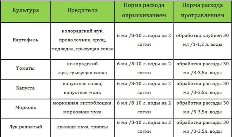 Таблица нормирования препарата Престиж для защиты овощных культур