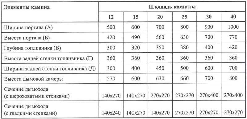 Таблица: расчет площади под камины, размеры