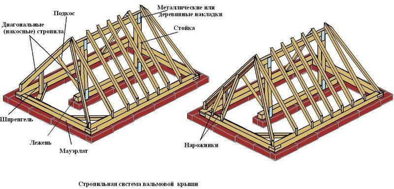 Устройство крыши своими руками