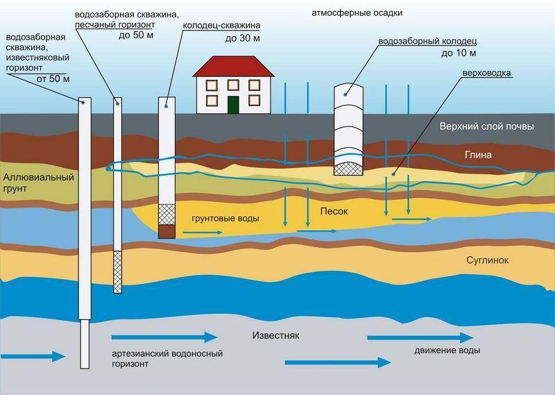 Виды скважин от глубины залегания водоносных слоев