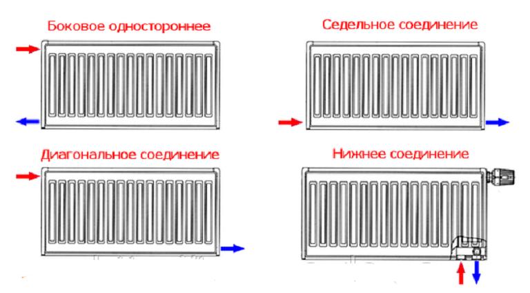 дизайн радиатора отопления
